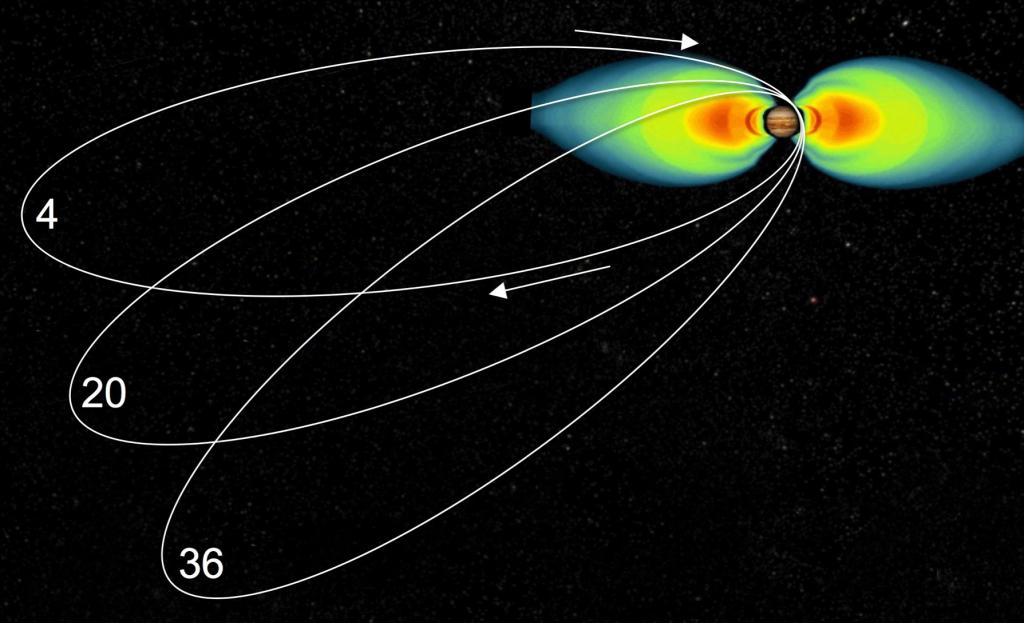 Orbita sondy Juno została dobrana tak, by urządzenie jak najkrócej przebywało w niebezpiecznym polu magnetycznym Jowisza. Źródło: NASA/JPL
