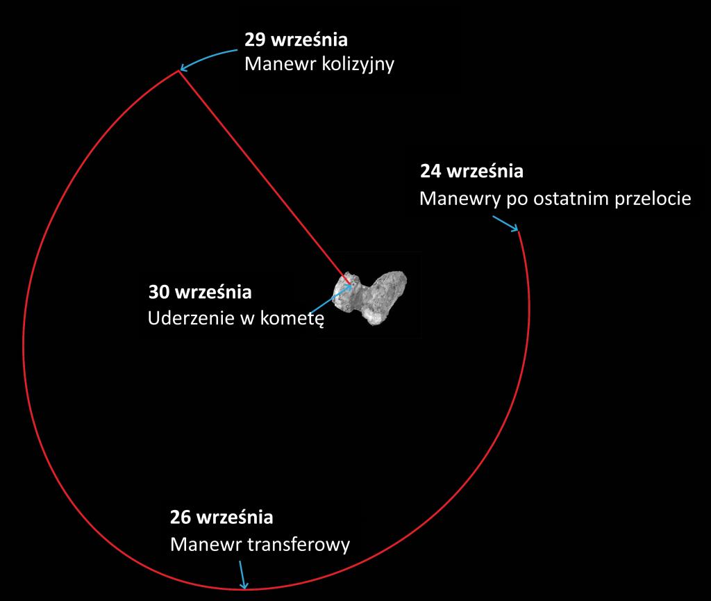 Trajektoria lotu ostatnich kilku dni sondy Rosetta. Źródło: ESA